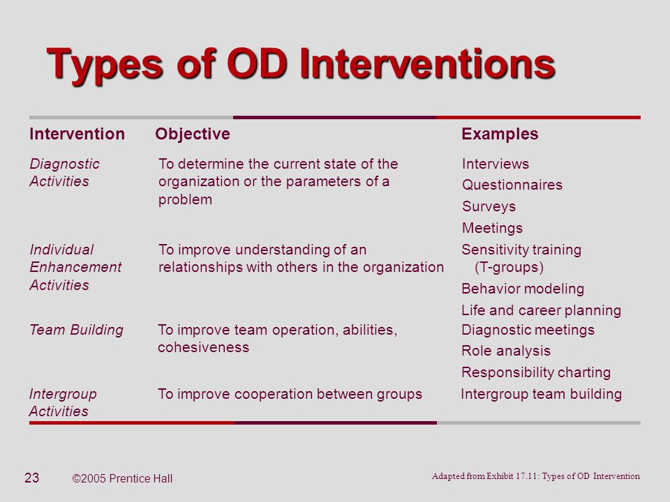 od interventions organizational improvement and individual First, coaching interventions attempt to improve an individual's ability to set and  meet  personal and generally involves a one-on-one relationship between the  od  organizational results it increases their leadership skill and effectiveness.