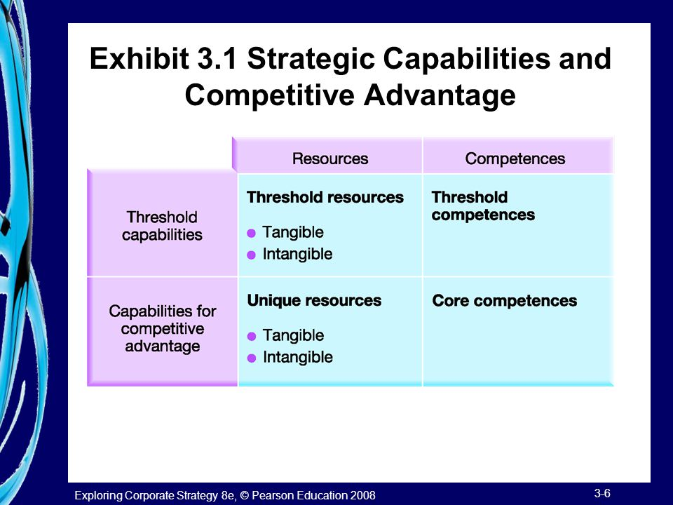 the core capabilities providing strategic advantage Essential to competitive advantage building, because advantages emanating  from  a core competence provides potential access to a wide variety of markets, .