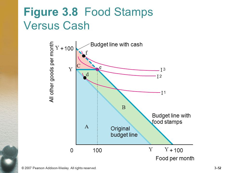 Budget Line And Indifference Curve For Food Stamps