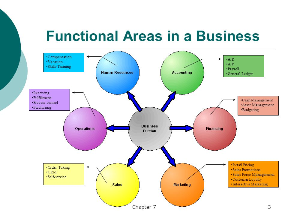 Transaction Processing Functional Applications Crm And