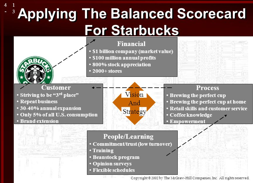 coffee shop balanced scorecard Starbucks is a universally familiar brand of coffee and coffee shops spread around the world its undeniable success and worldwide recognition has been building up since its inception in 1971, providing fresh-roasted whole bean coffees.