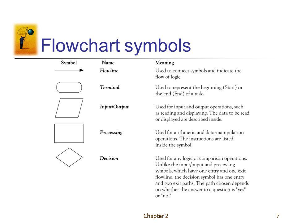 Programming Tools Flowcharts Pseudocode Algorithm Chapter Ppt Video