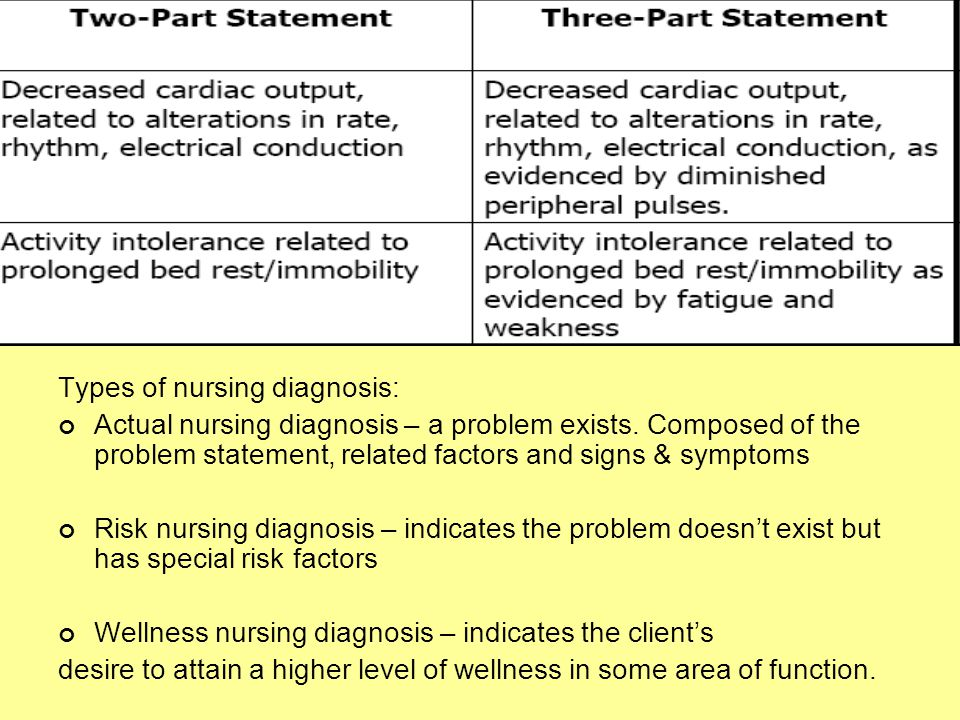 Types of nursing diagnosis: