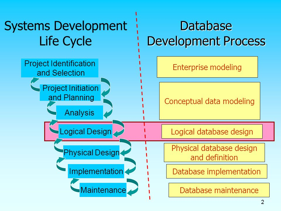 system development cycle A case study of the application of the systems development life cycle (sdlc) in 21 st century health care: something old, something new.