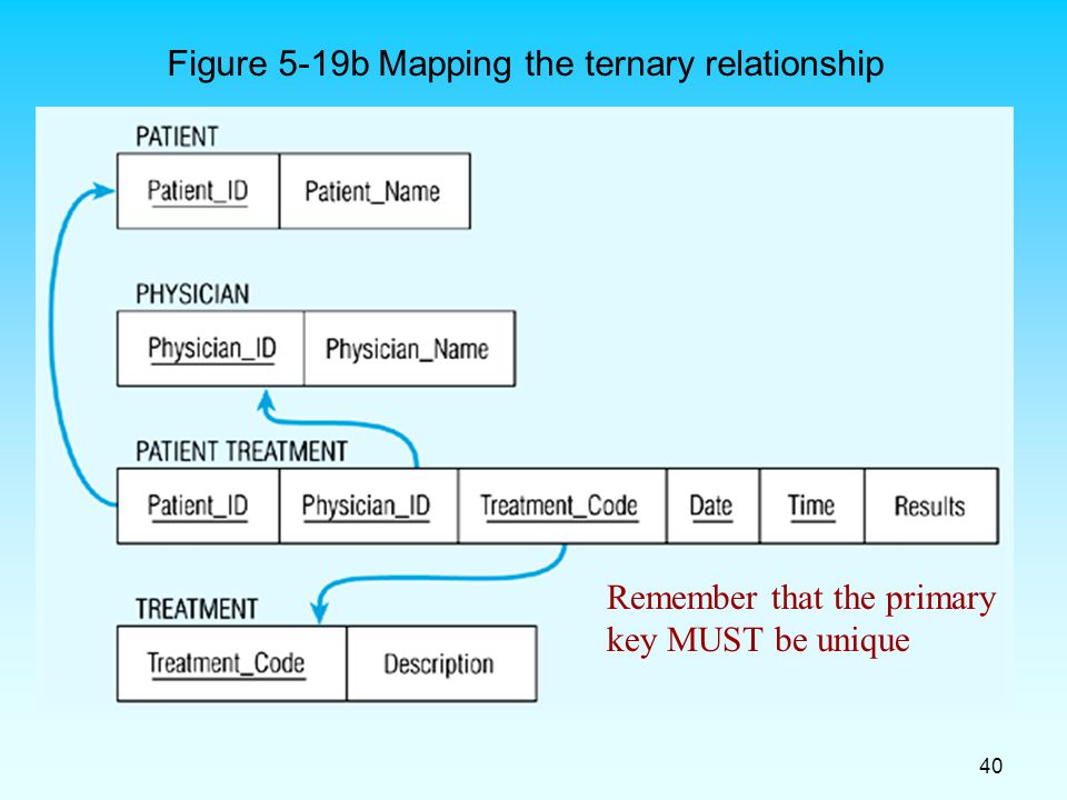 ternary relationship mapping definition