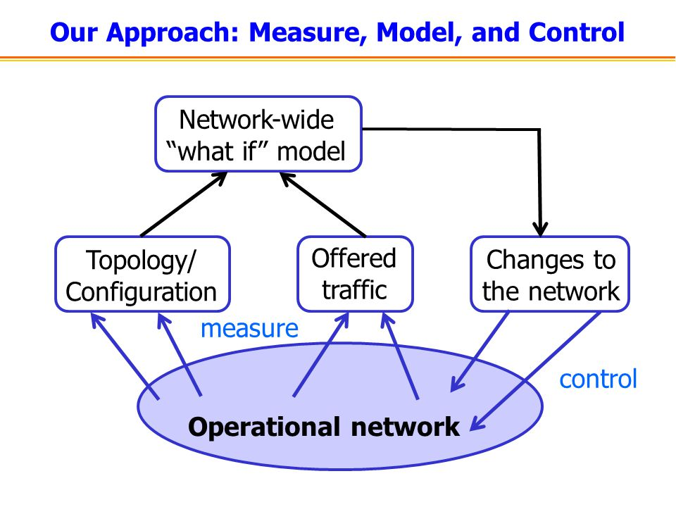 Our Approach: Measure, Model, and Control