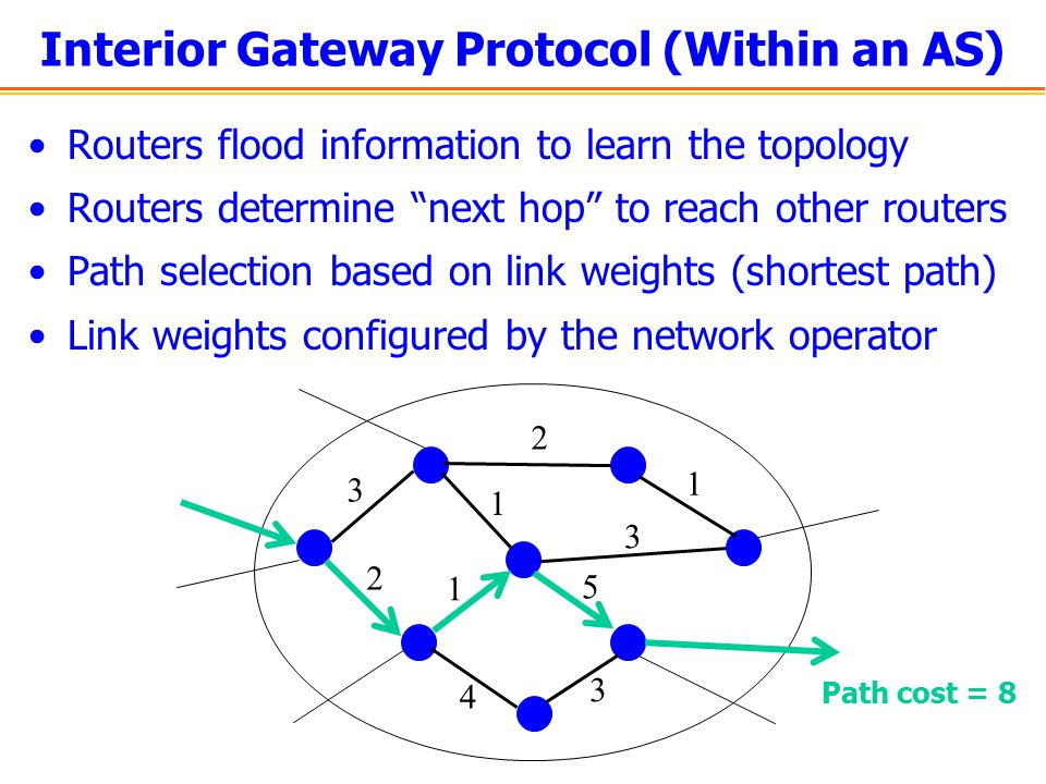 Interior Gateway Protocol (Within an AS)