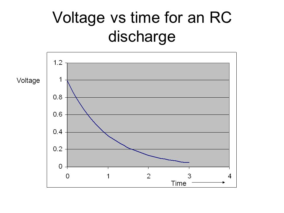 Voltage vs time for an RC discharge
