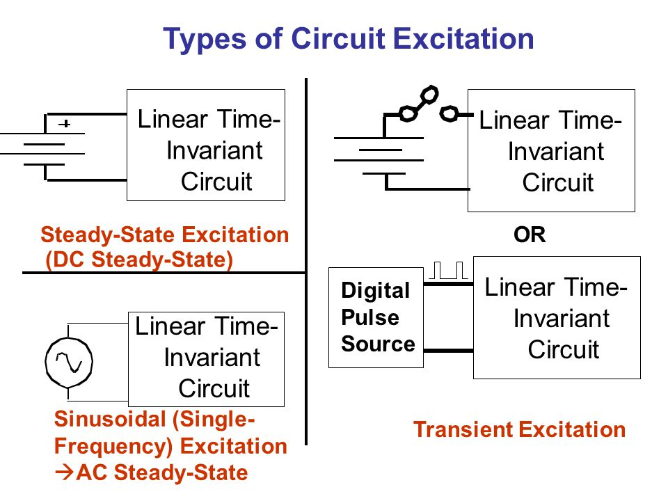 Types of Circuit Excitation
