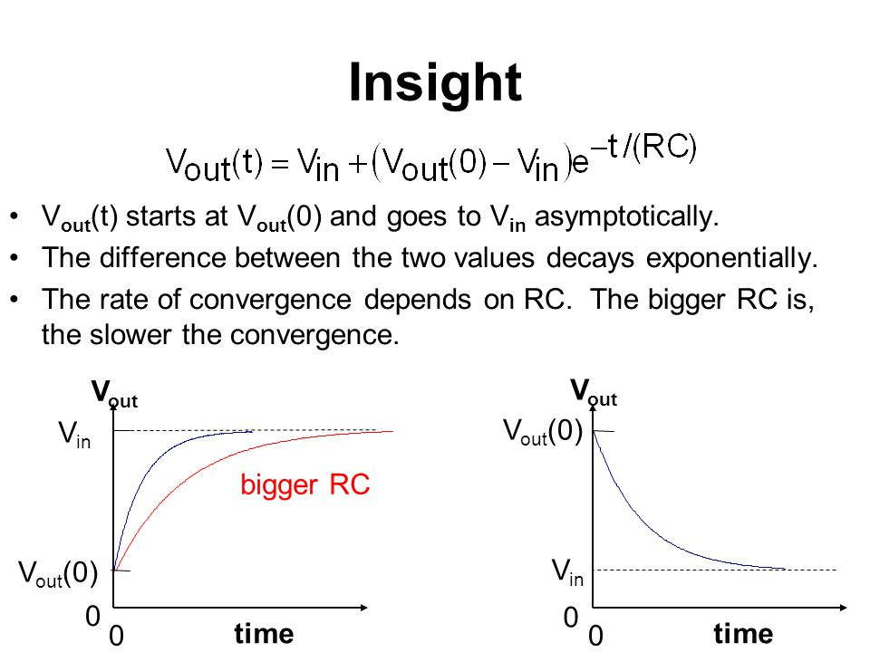 Insight Vout(t) starts at Vout(0) and goes to Vin asymptotically.