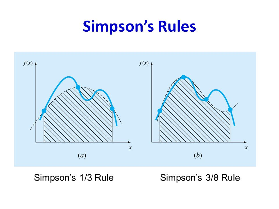 2 applications of simpsons rule