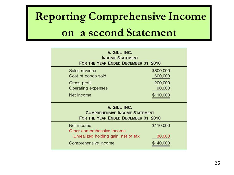 requirements for reporting comprehensive income Under us gaap, asc 220-10 is the primary source of guidance on reporting comprehensive income under ifrss,  reclassification adjustment requirements.