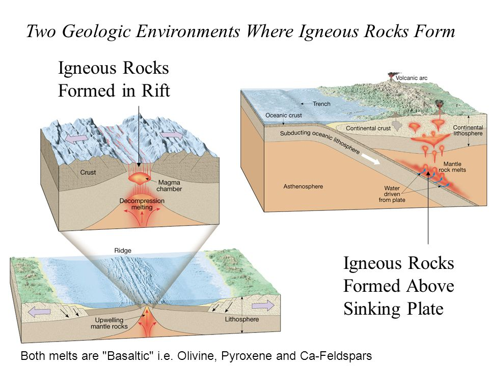 Types Of Rock Include Igneous Sedimentary And Metamorphic