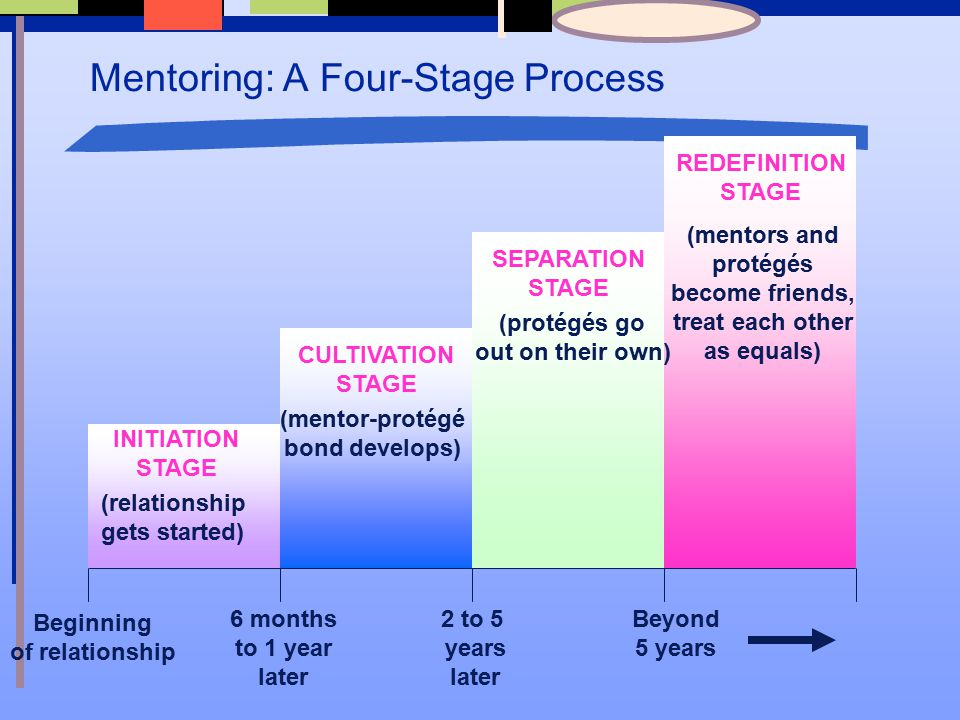 The 5 Relationship Stages - 3 month stage of relationship