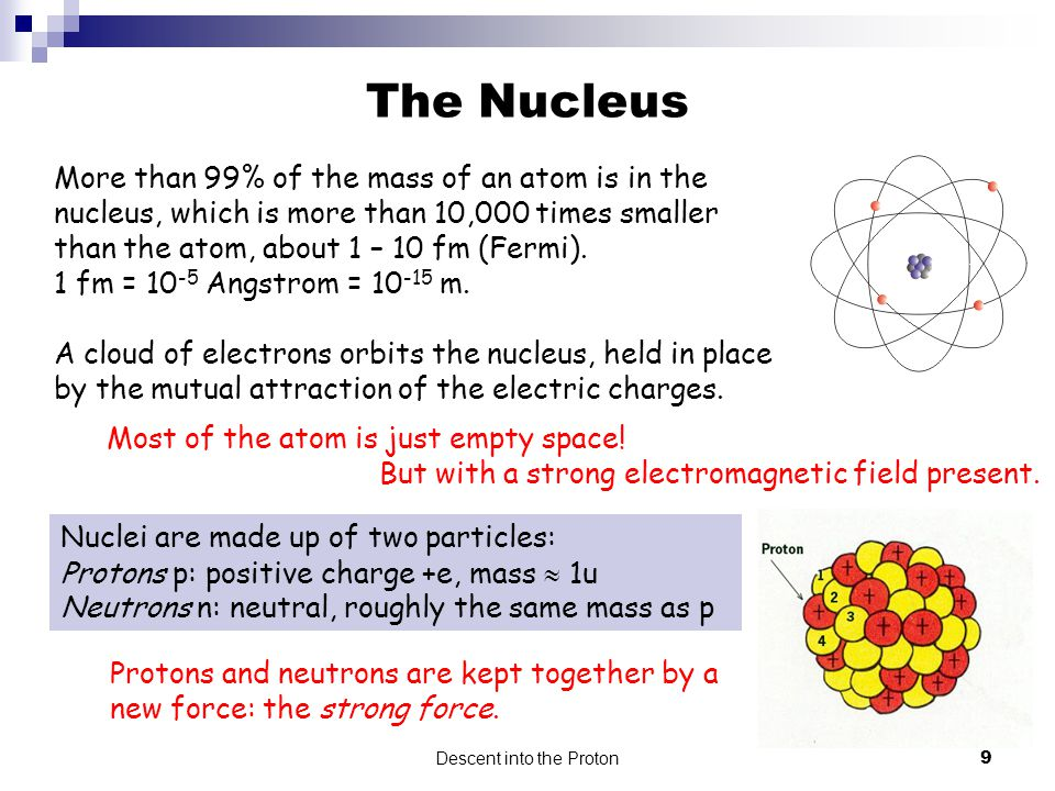 a proton is confined to a space 1 fm wide (about the size of the ...