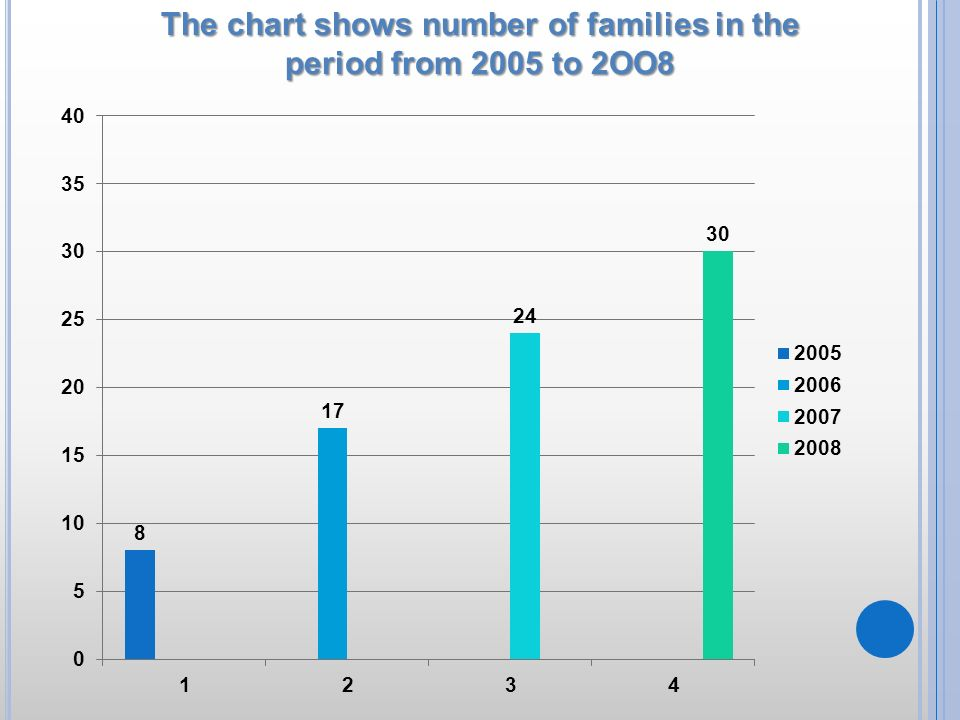 The chart shows number of families in the period from 2005 to 2OO8