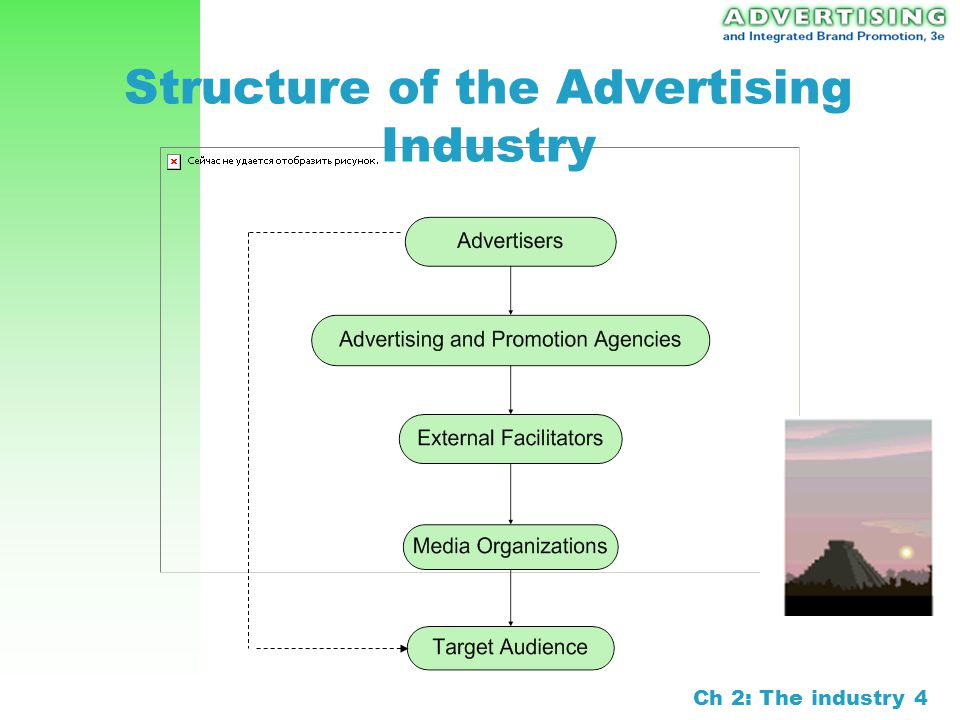the structure of the advertising industry Sic division structure sic search a division a: agriculture, forestry, and fishing major group 01: agricultural production crops major group 02: agriculture production livestock and animal specialties.