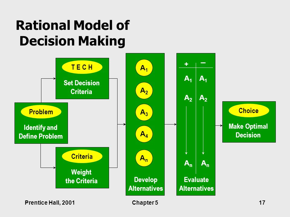 a model for decision making