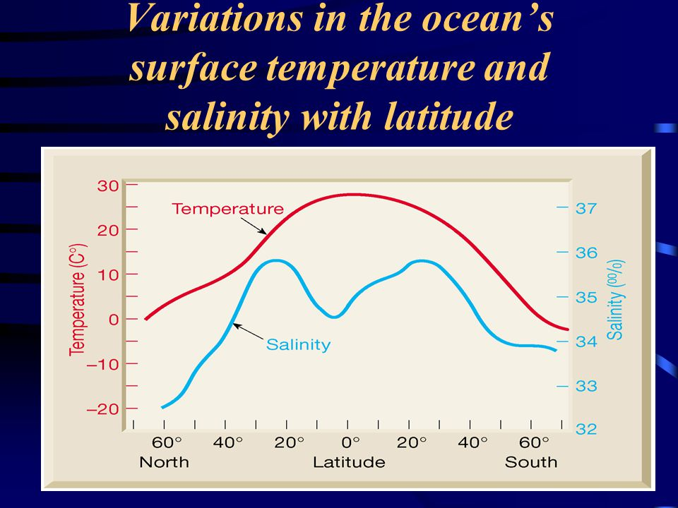 Variations in the ocean's surface temperature and salinity with latitude