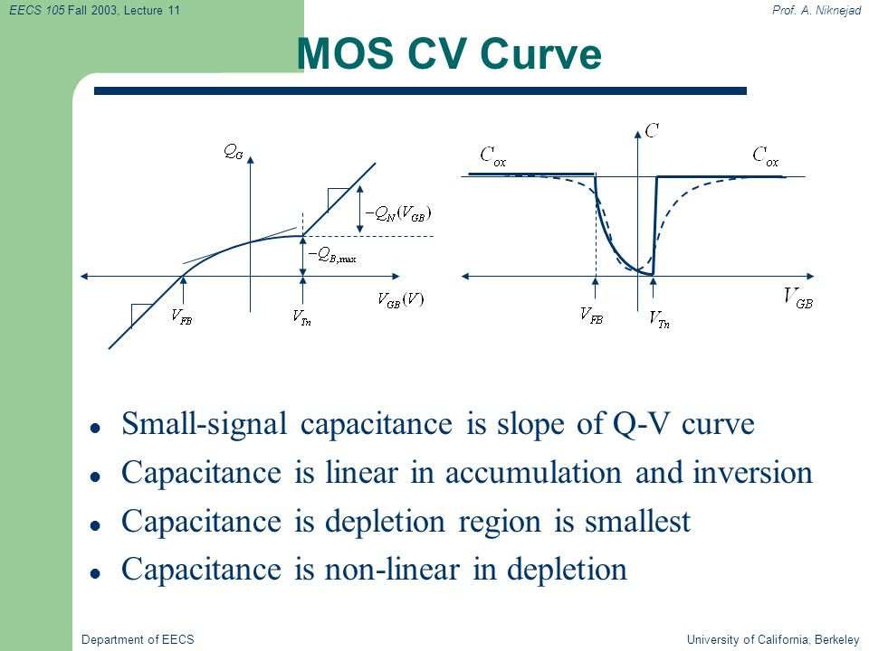 MOS CV Curve Small-signal capacitance is slope of Q-V curve