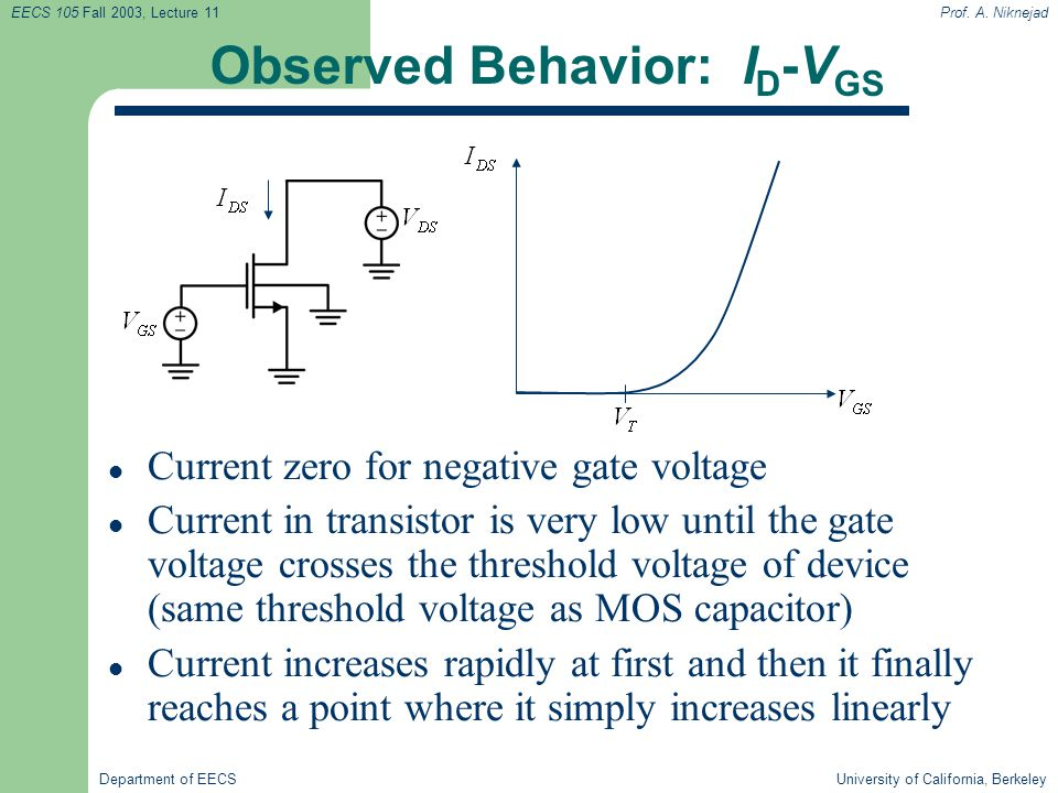 Observed Behavior: ID-VGS