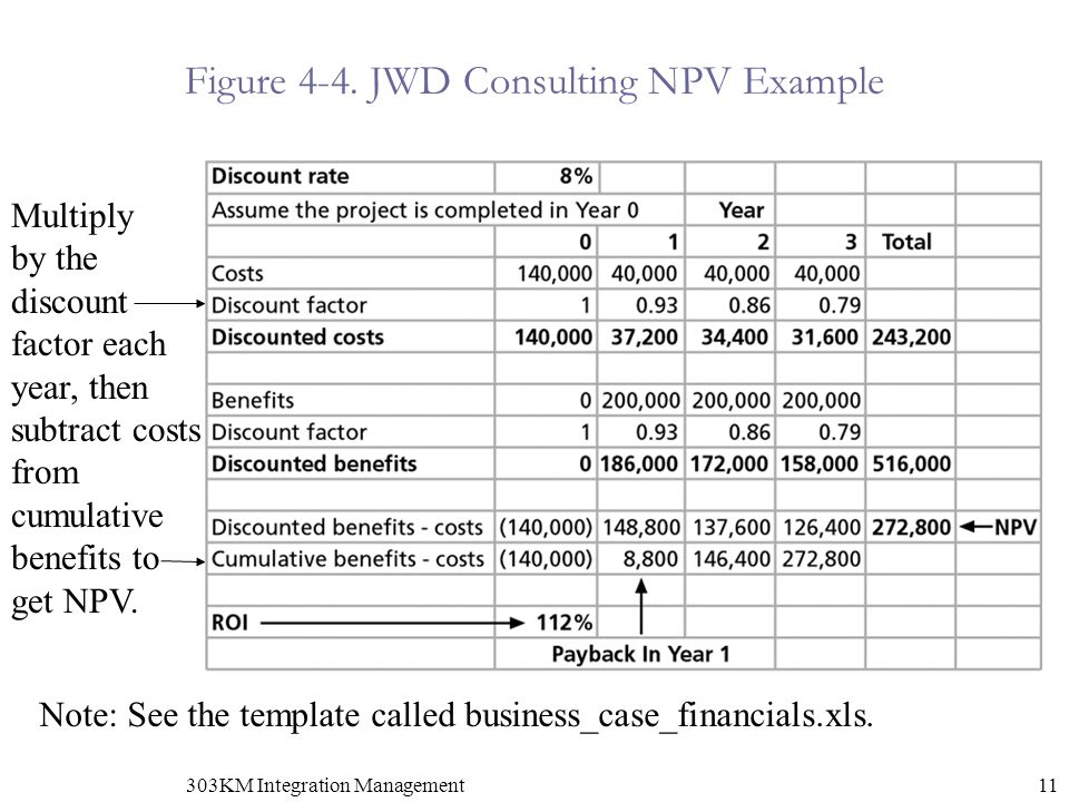 Figure 4-4. JWD Consulting NPV Example