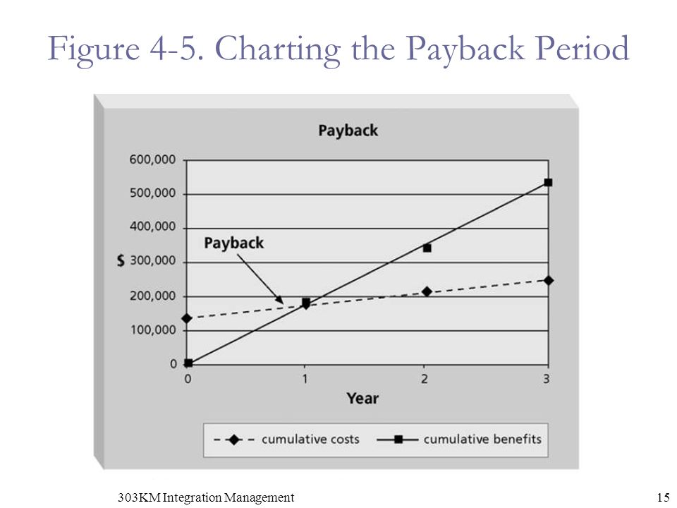 Figure 4-5. Charting the Payback Period