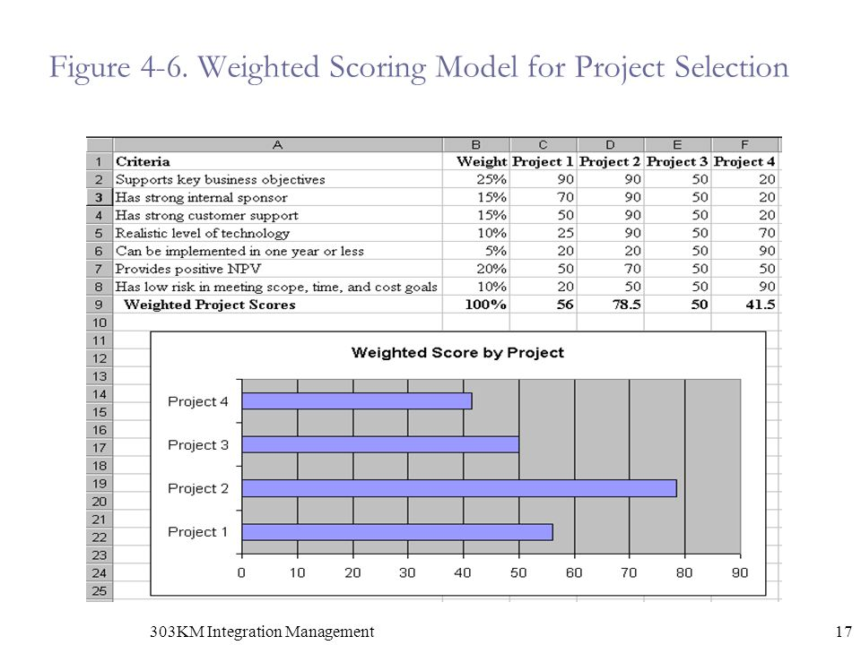 Figure 4-6. Weighted Scoring Model for Project Selection