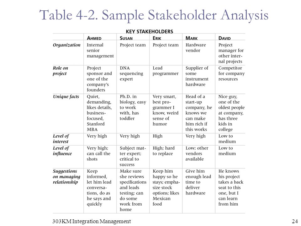 Chapter 4 Project Integration Management ppt download – Stakeholder Analysis Sample