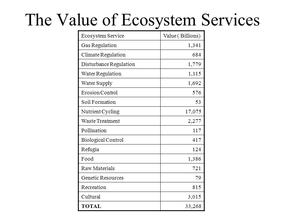 The Value of Ecosystem Services