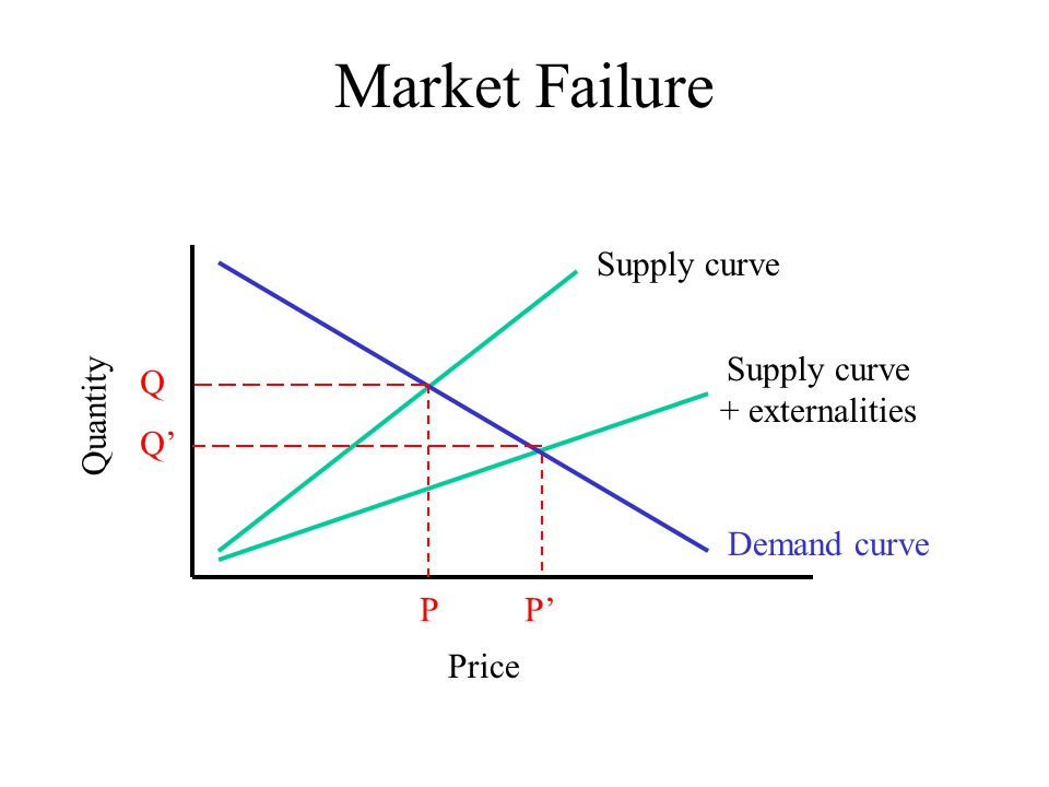 Market Failure Supply curve Supply curve Quantity Q + externalities Q'