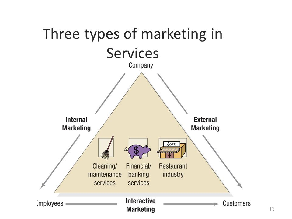 Designing and managing services ppt video online download