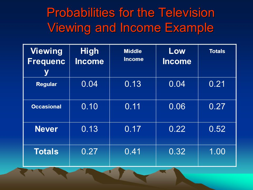 Probabilities for the Television Viewing and Income Example