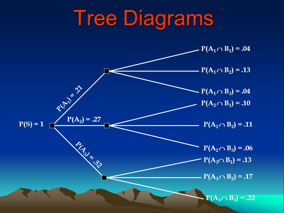 Tree Diagrams P(A1  B1) = .04 P(A1  B2) = .13 P(A1  B3) = .04