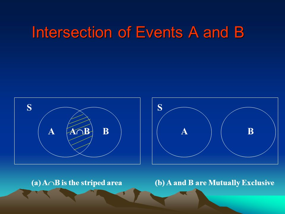 Intersection of Events A and B