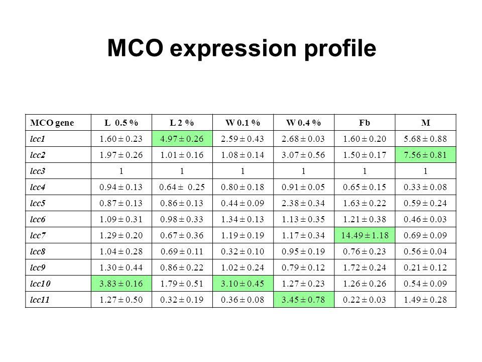 MCO expression profile