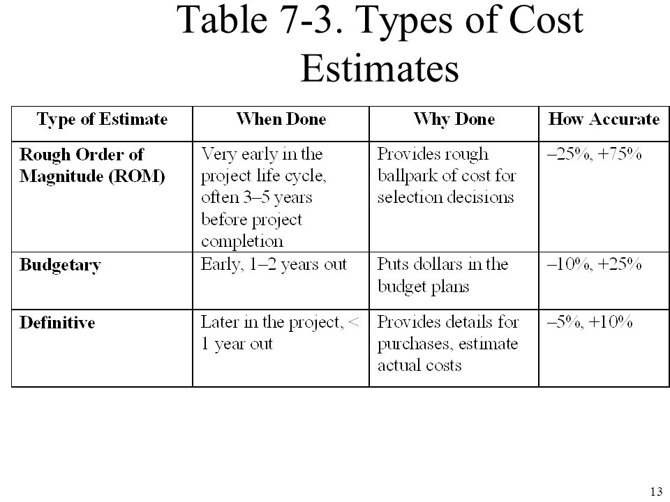 Chapter 7 project cost management ppt video online download 13 table 7 3 types of cost estimates pronofoot35fo Gallery