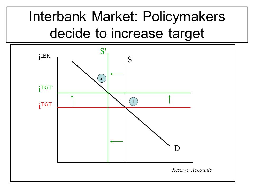 Interbank Market: Policymakers decide to increase target
