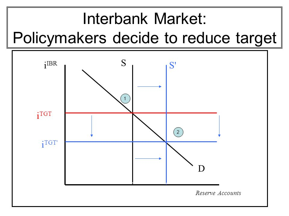 Interbank Market: Policymakers decide to reduce target