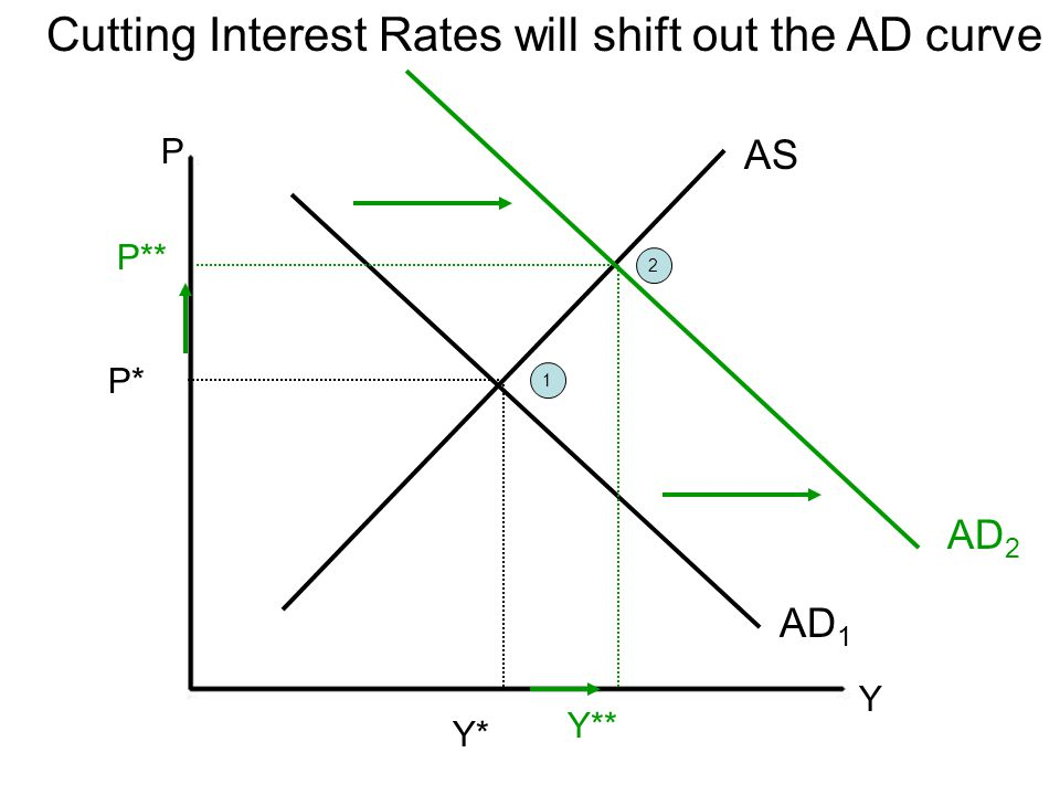 Cutting Interest Rates will shift out the AD curve