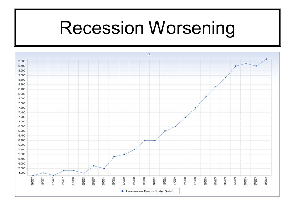 Recession Worsening