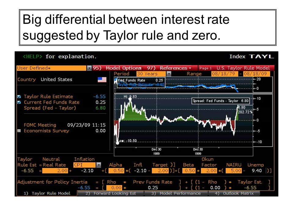 Big differential between interest rate suggested by Taylor rule and zero.