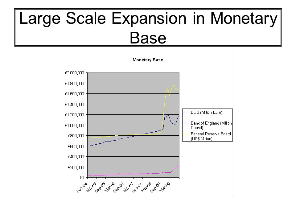 Large Scale Expansion in Monetary Base