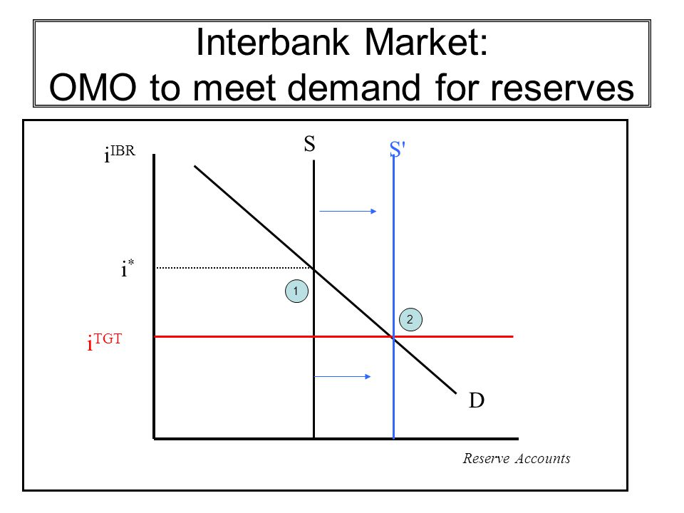 Interbank Market: OMO to meet demand for reserves