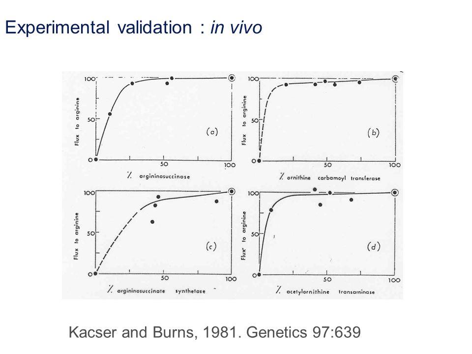 Experimental validation : in vivo