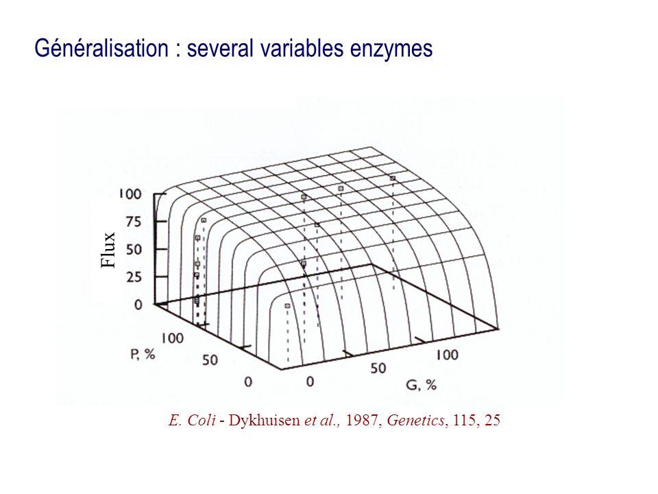 E. Coli - Dykhuisen et al., 1987, Genetics, 115, 25