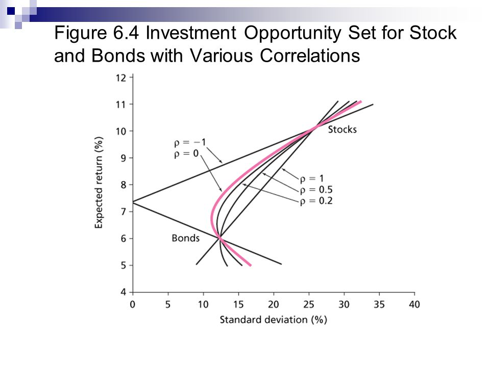 investment opportunity set Assets: minimum variance portfolio yield expected return add remove questions assume that there are three assets available a is a risk-free asset with that yields a rate of 8% to draw the investment opportunity set of the two risky funds.