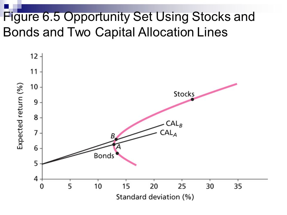 Figure 6.5 Opportunity Set Using Stocks and Bonds and Two Capital Allocation Lines