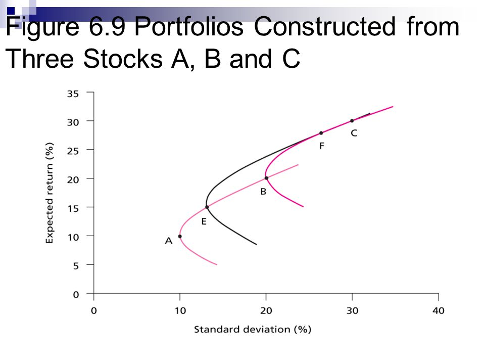 Figure 6.9 Portfolios Constructed from Three Stocks A, B and C