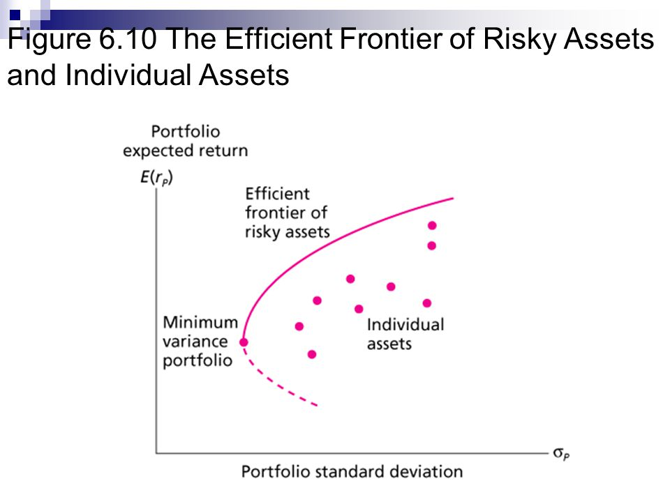 Figure 6.10 The Efficient Frontier of Risky Assets and Individual Assets